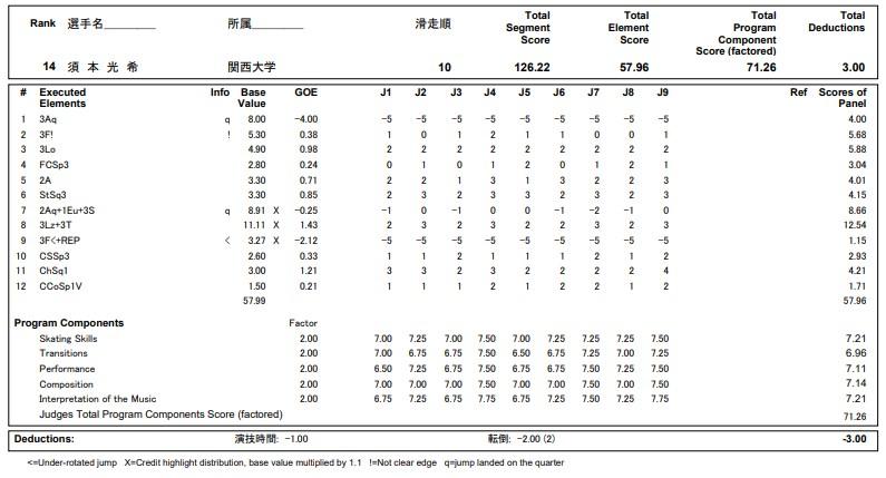 フィギュアスケートのプロトロコル(ジャッジスコア)須本 光希が2020年~2021年 全日本選手権 男子シングル フリープログラムで行った演技の詳細を見る