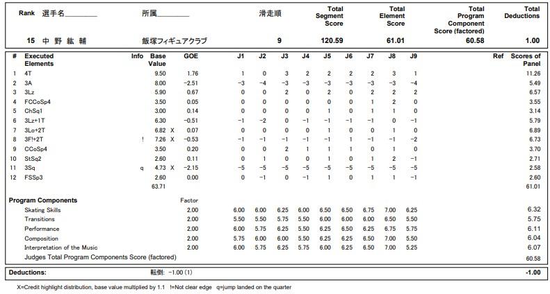 フィギュアスケートのプロトロコル(ジャッジスコア)中野 紘輔が2020年~2021年 全日本選手権 男子シングル フリープログラムで行った演技の詳細を見る