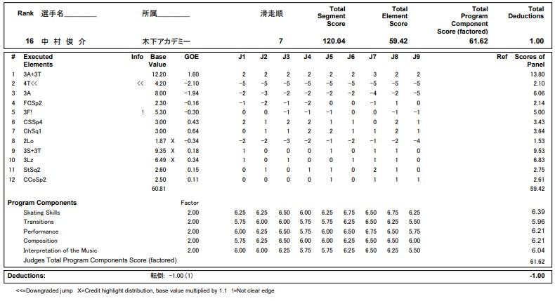フィギュアスケートのプロトロコル(ジャッジスコア)中村 俊介が2020年~2021年 全日本選手権 男子シングル フリープログラムで行った演技