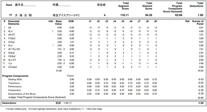 フィギュアスケートのプロトロコル(ジャッジスコア)大島 光翔が2020年~2021年 全日本選手権 男子シングル フリープログラムで行った演技