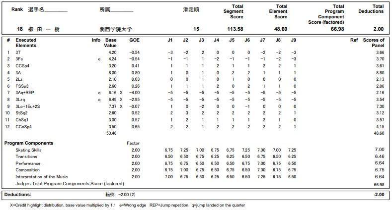 フィギュアスケートのプロトロコル(ジャッジスコア)櫛田 一樹が2020年~2021年 全日本選手権 男子シングル フリープログラムで行った演技