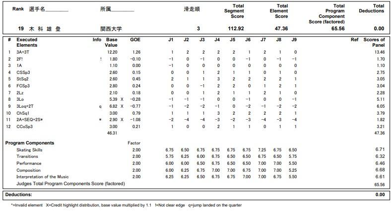 フィギュアスケートのプロトロコル(ジャッジスコア)木科 雄登が2020年~2021年 全日本選手権 男子シングル フリープログラムで行った演技の詳細を見る