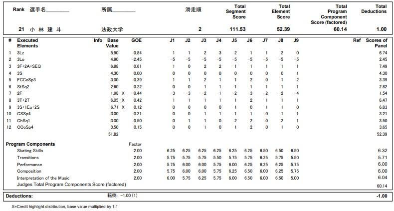 フィギュアスケートのプロトロコル(ジャッジスコア)小林 建斗が2020年~2021年 全日本選手権 男子シングル フリープログラムで行った演技の詳細を見る