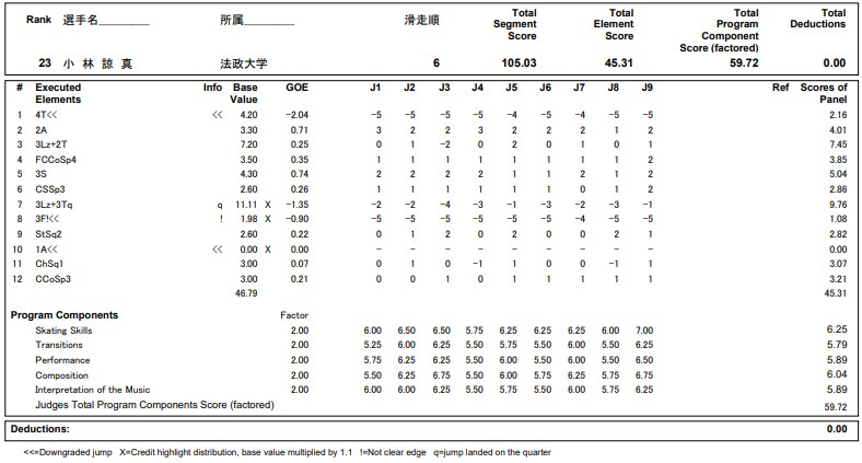 フィギュアスケートのプロトロコル(ジャッジスコア)小林 諒真が2020年~2021年 全日本選手権 男子シングル フリープログラムで行った演技