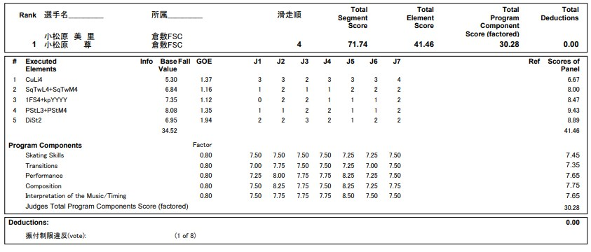 フィギュアスケートのプロトロコル(ジャッジスコア)小松原美里&小松原尊組が2020年~2021年 全日本選手権 アイスダンス リズムダンスで行った演技