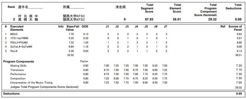 フィギュアスケートのプロトロコル(ジャッジスコア)村元 哉中 & 高橋 大輔組が2020年~2021年 全日本選手権 アイスダンス リズムダンスで行った演技