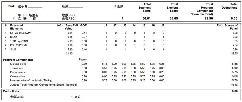 フィギュアスケートのプロトロコル(ジャッジスコア)平山 姫里有 & 立野 在組が2020年~2021年 全日本選手権 アイスダンス リズムダンスで行った演技