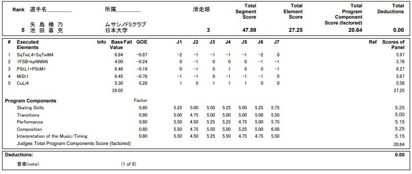 フィギュアスケートのプロトロコル(ジャッジスコア)矢島 榛乃  & 池田 喜充組が2020年~2021年 全日本選手権 アイスダンス リズムダンスで行った演技