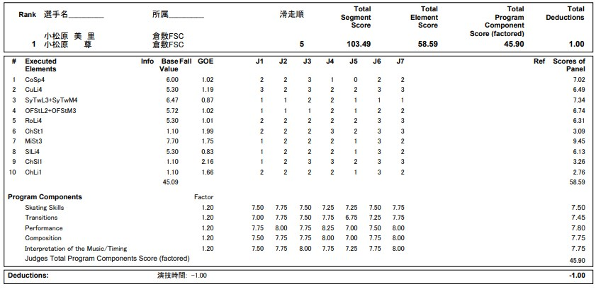 フィギュアスケートのプロトロコル(ジャッジスコア)小松原美里&小松原尊組が2020年~2021年 全日本選手権 アイスダンス フリーダンスで行った演技の詳細を見る