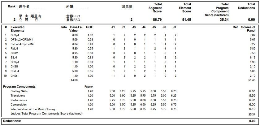 フィギュアスケートのプロトロコル(ジャッジスコア)平山 姫里有 & 立野 在組が2020年~2021年 全日本選手権 アイスダンス フリーダンスで行った演技の詳細を見る