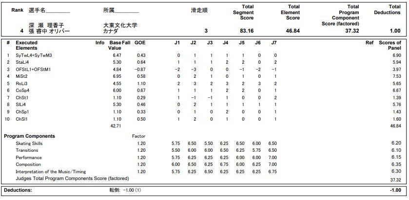 フィギュアスケートのプロトロコル(ジャッジスコア)深瀬&張組が2020年~2021年 全日本選手権 アイスダンス フリーダンスで行った演技