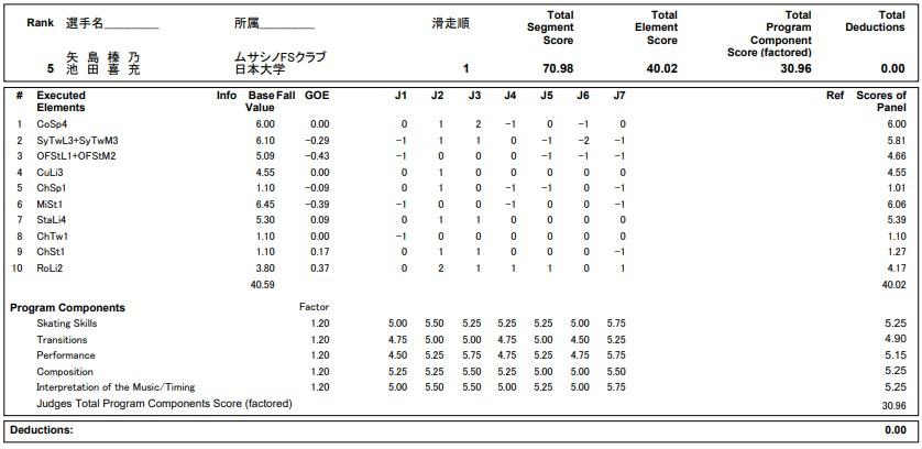 フィギュアスケートのプロトロコル(ジャッジスコア)矢島 榛乃  & 池田 喜充組が2020年~2021年 全日本選手権 アイスダンス フリーダンスで行った演技