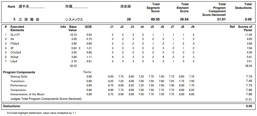 フィギュアスケートのプロトロコル(ジャッジスコア)三原 麻衣が2020年~2021年 全日本選手権 女子シングル ショートプログラムで行った演技の詳細を見る