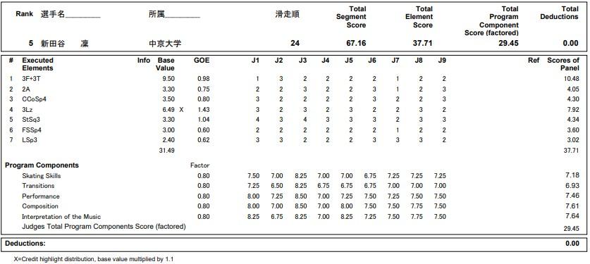 フィギュアスケートのプロトロコル(ジャッジスコア)新田谷 凛が2020年~2021年 全日本選手権 女子シングル ショートプログラムで行った演技