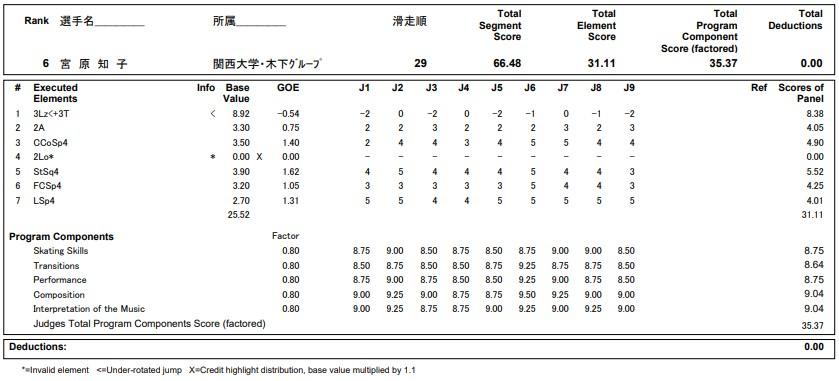フィギュアスケートのプロトロコル(ジャッジスコア)宮原 知子が2020年~2021年 全日本選手権 女子シングル ショートプログラムで行った演技の詳細を見る