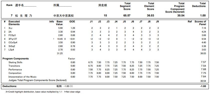 フィギュアスケートのプロトロコル(ジャッジスコア)松生 理乃が2020年~2021年 全日本選手権 女子シングル ショートプログラムで行った演技の詳細を見る