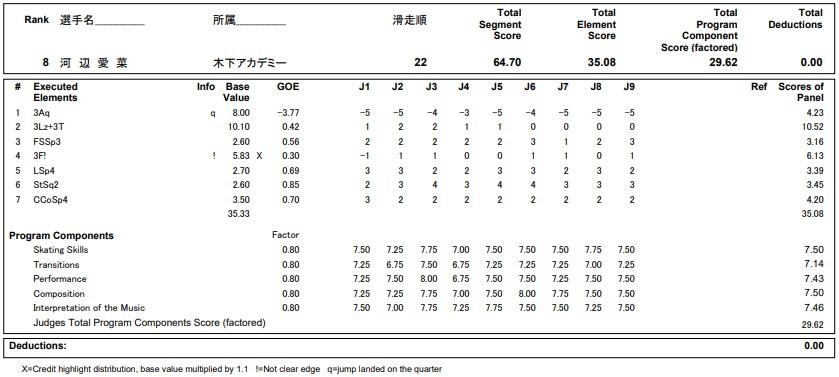 フィギュアスケートのプロトロコル(ジャッジスコア)河辺 愛菜が2020年~2021年 全日本選手権 女子シングル ショートプログラムで行った演技