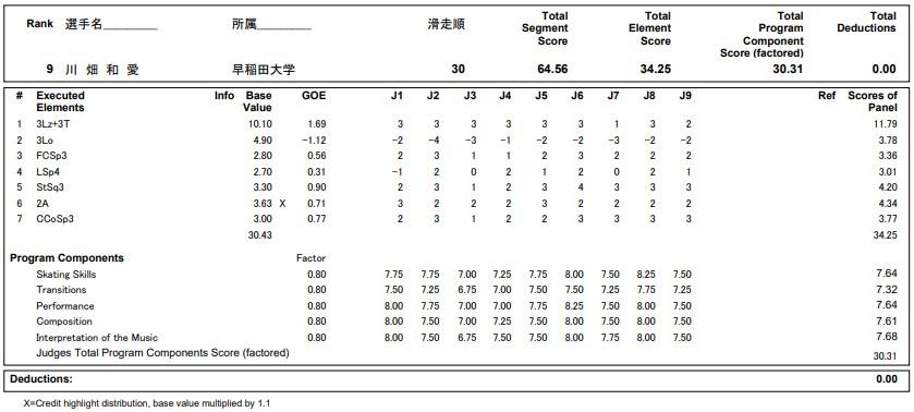 フィギュアスケートのプロトロコル(ジャッジスコア)川畑 和愛が2020年~2021年 全日本選手権 女子シングル ショートプログラムで行った演技の詳細を見る
