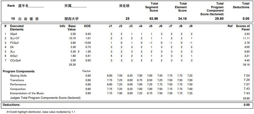 フィギュアスケートのプロトロコル(ジャッジスコア)白岩 優奈が2020年~2021年 全日本選手権 女子シングル ショートプログラムで行った演技