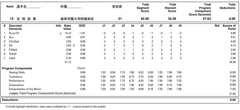 フィギュアスケートのプロトロコル(ジャッジスコア)吉岡 詩果が2020年~2021年 全日本選手権 女子シングル ショートプログラムで行った演技の詳細を見る