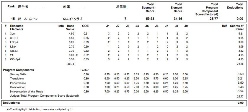 フィギュアスケートのプロトロコル(ジャッジスコア)鈴木 なつが2020年~2021年 全日本選手権 女子シングル ショートプログラムで行った演技