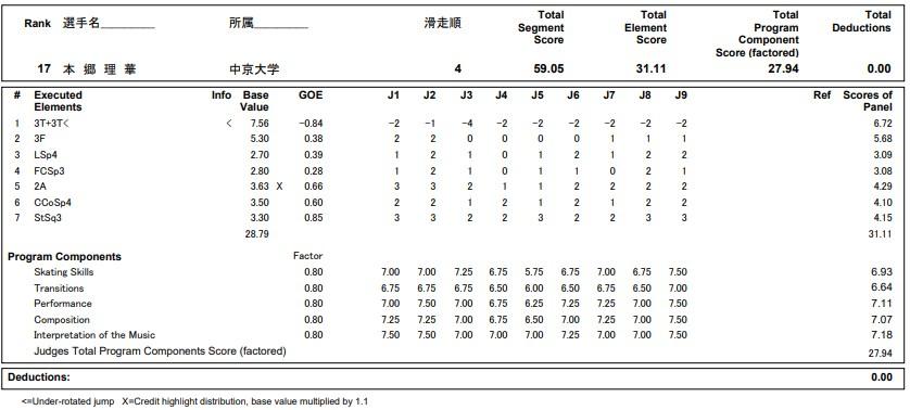 フィギュアスケートのプロトロコル(ジャッジスコア)本郷 理華が2020年~2021年 全日本選手権 女子シングル ショートプログラムで行った演技の詳細を見る