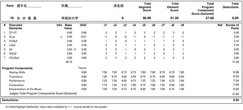 フィギュアスケートのプロトロコル(ジャッジスコア)永井 優香が2020年~2021年 全日本選手権 女子シングル ショートプログラムで行った演技