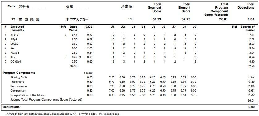 フィギュアスケートのプロトロコル(ジャッジスコア)吉田 陽菜が2020年~2021年 全日本選手権 女子シングル ショートプログラムで行った演技の詳細を見る