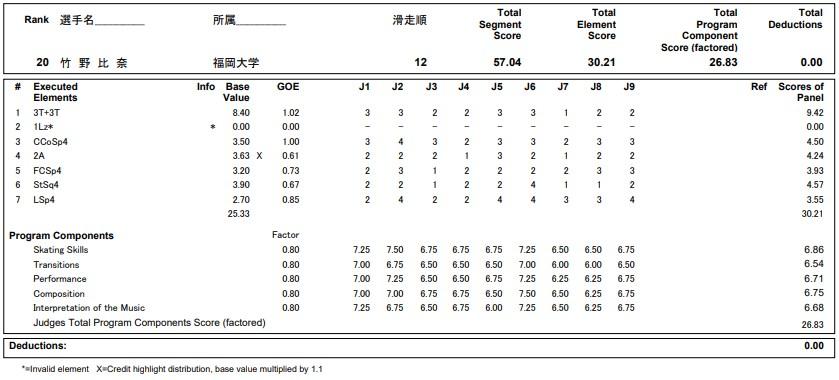 フィギュアスケートのプロトロコル(ジャッジスコア)竹野 比奈が2020年~2021年 全日本選手権 女子シングル ショートプログラムで行った演技の詳細を見る