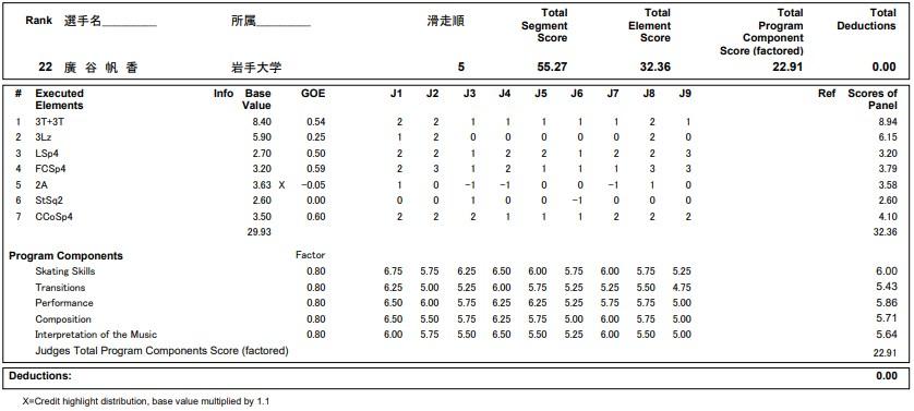 フィギュアスケートのプロトロコル(ジャッジスコア)廣谷 帆香が2020年~2021年 全日本選手権 女子シングル ショートプログラムで行った演技の詳細を見る