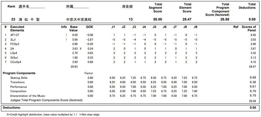 フィギュアスケートのプロトロコル(ジャッジスコア)浦松 千聖が2020年~2021年 全日本選手権 女子シングル ショートプログラムで行った演技の詳細を見る