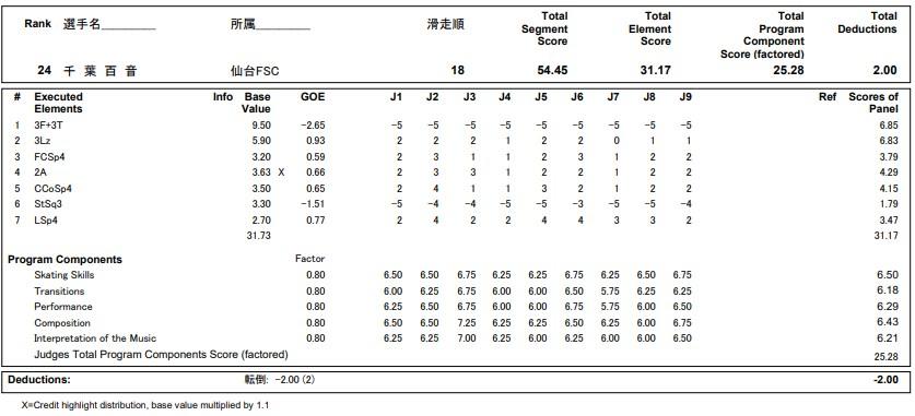 フィギュアスケートのプロトロコル(ジャッジスコア)千葉 百音が2020年~2021年 全日本選手権 女子シングル ショートプログラムで行った演技