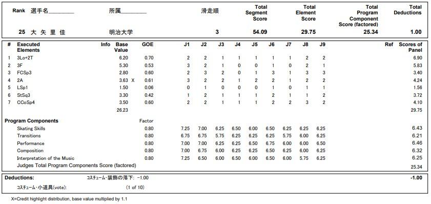 フィギュアスケートのプロトロコル(ジャッジスコア)大矢 里佳が2020年~2021年 全日本選手権 女子シングル ショートプログラムで行った演技