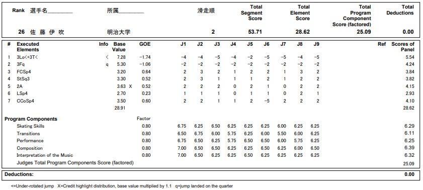 フィギュアスケートのプロトロコル(ジャッジスコア)佐藤 伊吹が2020年~2021年 全日本選手権 女子シングル ショートプログラムで行った演技