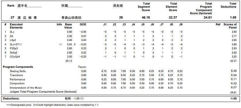 フィギュアスケートのプロトロコル(ジャッジスコア)渡辺 倫果が2020年~2021年 全日本選手権 女子シングル ショートプログラムで行った演技の詳細を見る