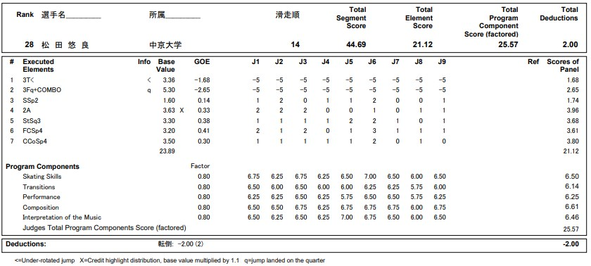 フィギュアスケートのプロトロコル(ジャッジスコア)松田 悠良が2020年~2021年 全日本選手権 女子シングル ショートプログラムで行った演技