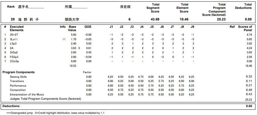 フィギュアスケートのプロトロコル(ジャッジスコア)滝野 莉子が2020年~2021年 全日本選手権 女子シングル ショートプログラムで行った演技の詳細を見る