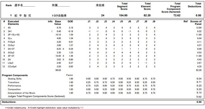 フィギュアスケートのプロトロコル(ジャッジスコア)紀平 梨花が2020年~2021年 全日本選手権 女子シングル フリープログラムで行った演技