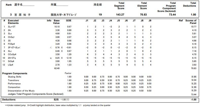 フィギュアスケートのプロトロコル(ジャッジスコア)宮原 知子が2020年~2021年 全日本選手権 女子シングル フリープログラムで行った演技