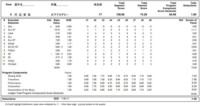 フィギュアスケートのプロトロコル(ジャッジスコア)河辺 愛菜が2020年~2021年 全日本選手権 女子シングル フリープログラムで行った演技