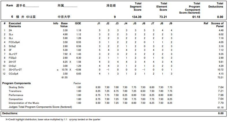 フィギュアスケートのプロトロコル(ジャッジスコア)横井 ゆは菜が2020年~2021年 全日本選手権 女子シングル フリープログラムで行った演技