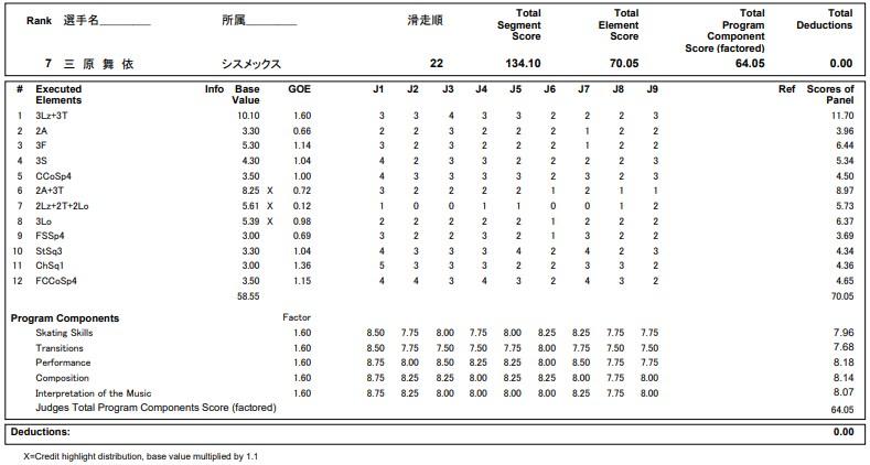 フィギュアスケートのプロトロコル(ジャッジスコア)三原 麻衣が2020年~2021年 全日本選手権 女子シングル フリープログラムで行った演技