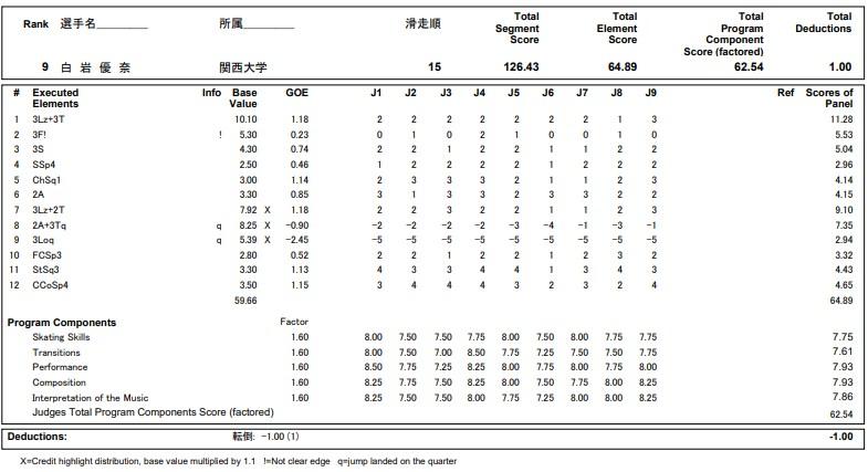 フィギュアスケートのプロトロコル(ジャッジスコア)白岩 優奈が2020年~2021年 全日本選手権 女子シングル フリープログラムで行った演技