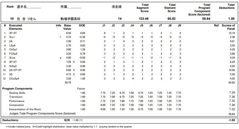 フィギュアスケートのプロトロコル(ジャッジスコア)住吉 りをんが2020年~2021年 全日本選手権 女子シングル フリープログラムで行った演技の詳細を見る