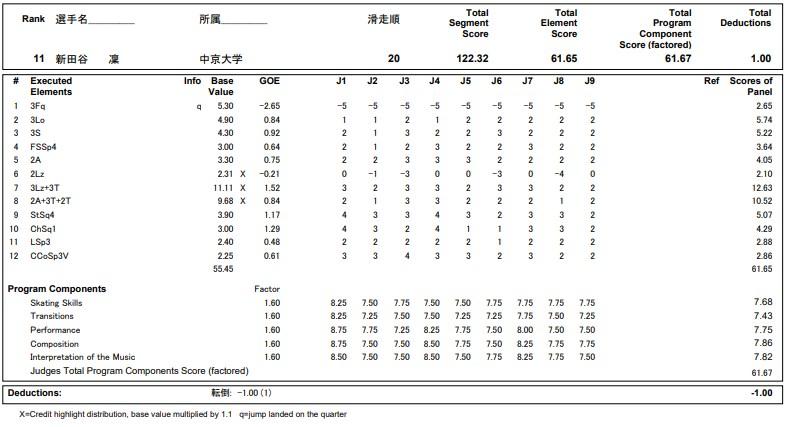 フィギュアスケートのプロトロコル(ジャッジスコア)新田谷 凛が2020年~2021年 全日本選手権 女子シングル フリープログラムで行った演技