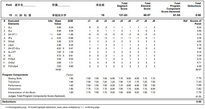 フィギュアスケートのプロトロコル(ジャッジスコア)川畑 和愛が2020年~2021年 全日本選手権 女子シングル フリープログラムで行った演技の詳細を見る