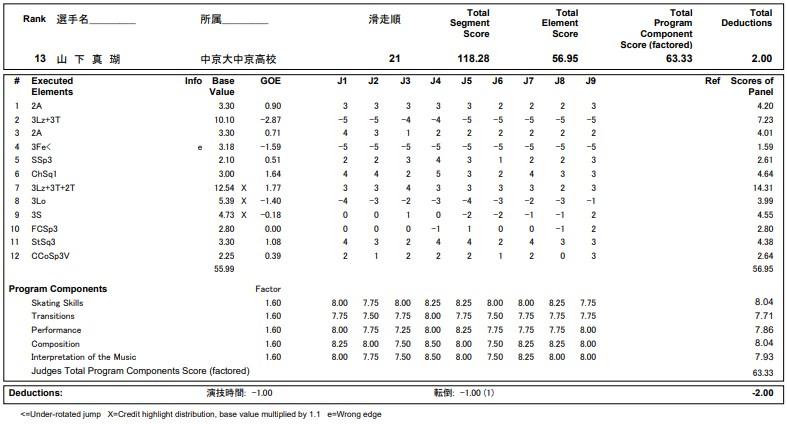 フィギュアスケートのプロトロコル(ジャッジスコア)山下 真瑚が2020年~2021年 全日本選手権 女子シングル フリープログラムで行った演技