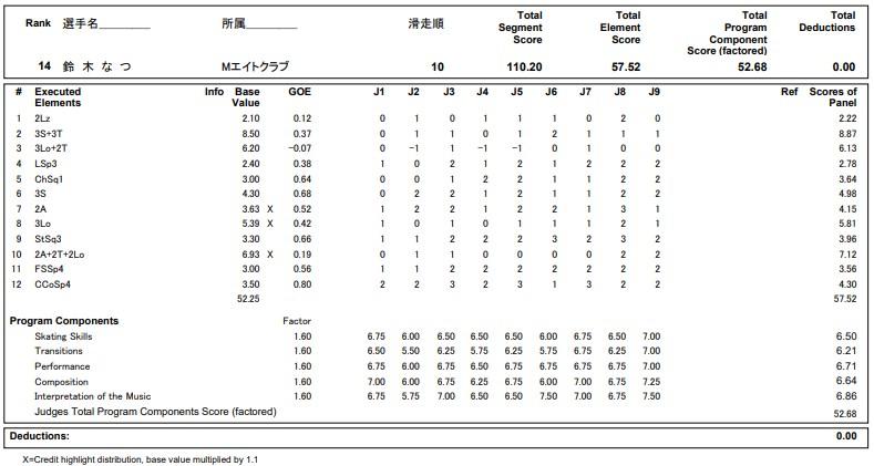 フィギュアスケートのプロトロコル(ジャッジスコア)鈴木 なつが2020年~2021年 全日本選手権 女子シングル フリープログラムで行った演技