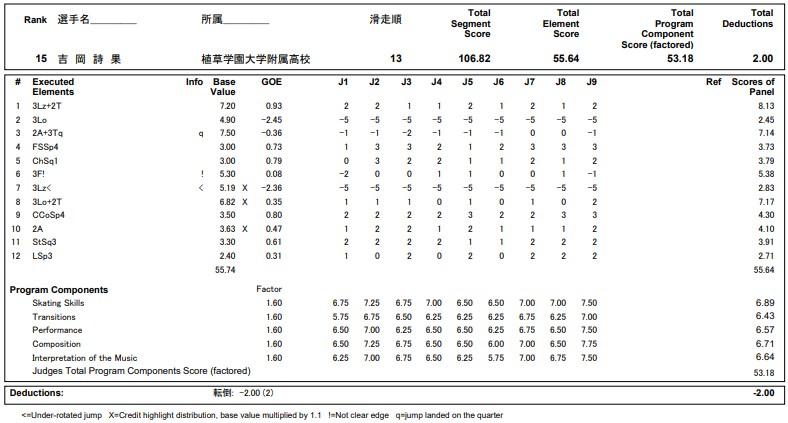 フィギュアスケートのプロトロコル(ジャッジスコア)吉岡 詩果が2020年~2021年 全日本選手権 女子シングル フリープログラムで行った演技