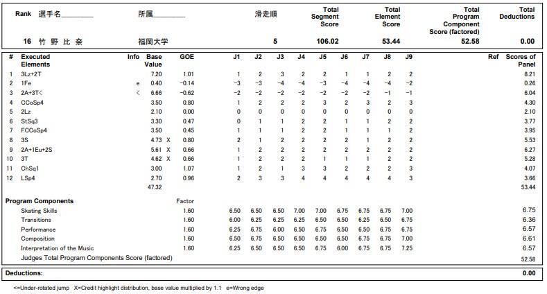 フィギュアスケートのプロトロコル(ジャッジスコア)竹野 比奈が2020年~2021年 全日本選手権 女子シングル フリープログラムで行った演技の詳細を見る
